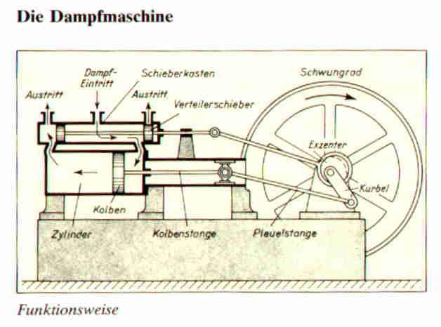 Zu Beginn des 18. Jahrhunderts werden erstmals Kolben und Zylinder mit der Dampfkraft verbunden. 1769 lässt James Watt seine weiterentwickelte Dampfmaschine patentieren.